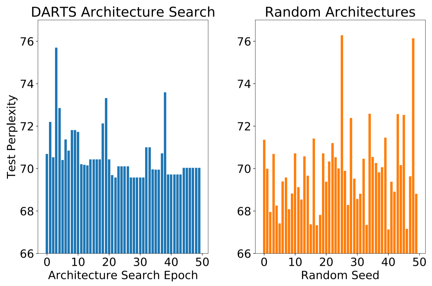 Ineffectiveness of Gradient-based Neural Architecture Search